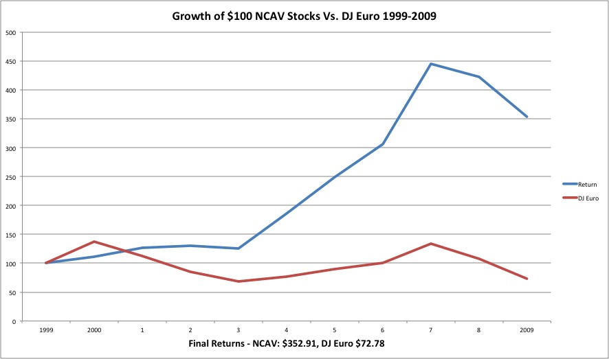 Systematic Value Investing Strategies - Eurozone